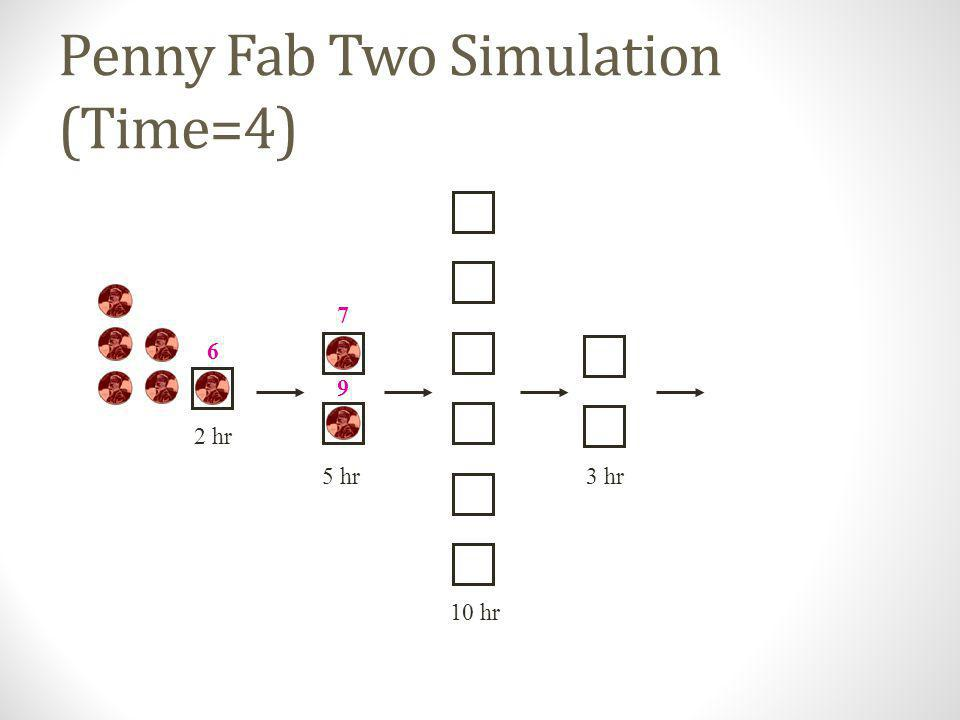 Penny Fab Two Simulation (Time=4)
