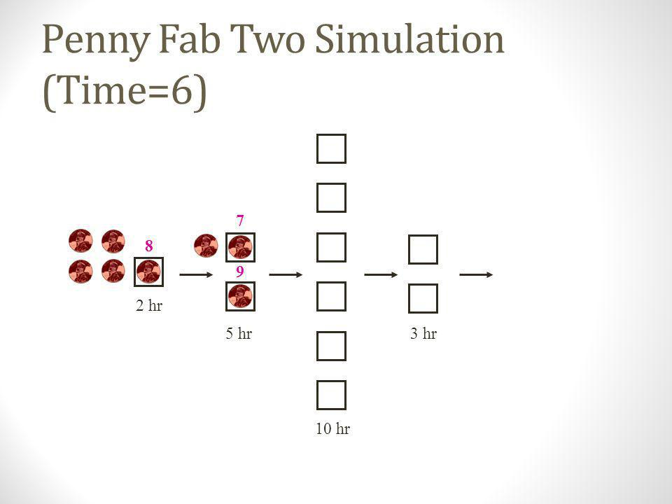 Penny Fab Two Simulation (Time=6)