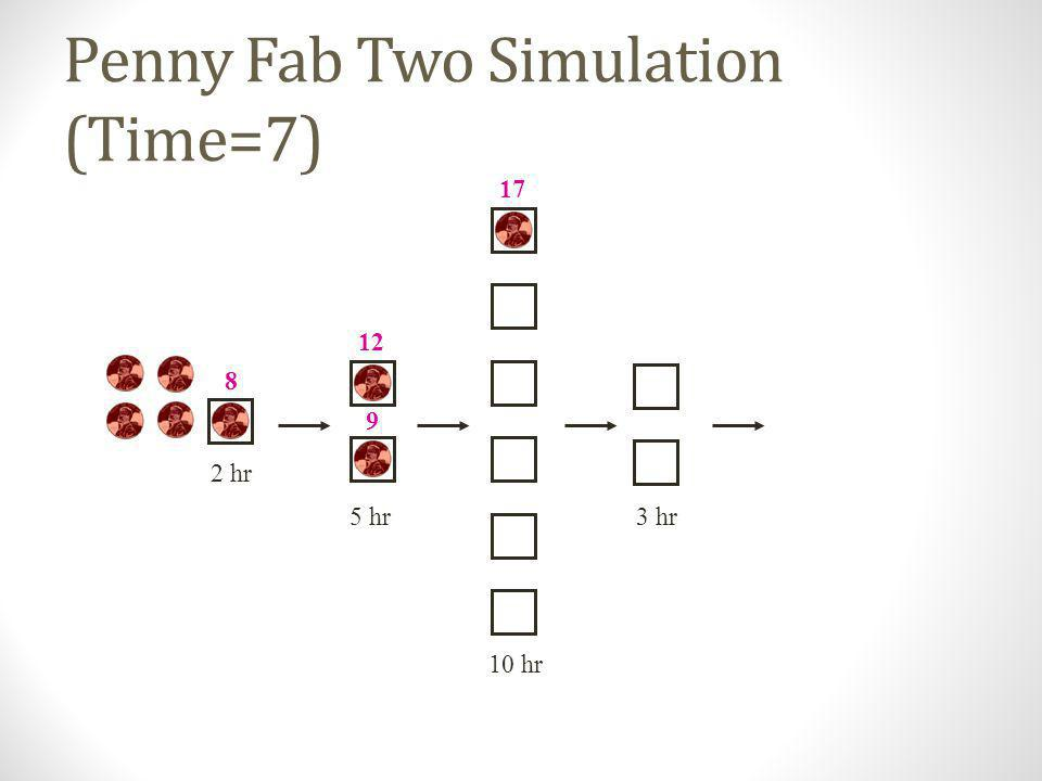 Penny Fab Two Simulation (Time=7)
