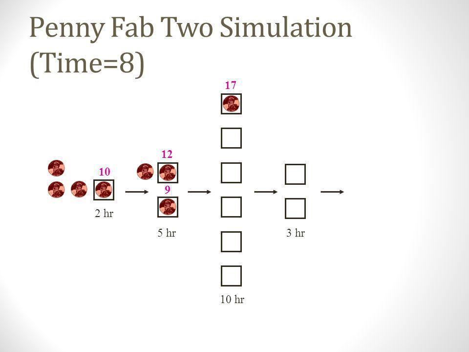 Penny Fab Two Simulation (Time=8)