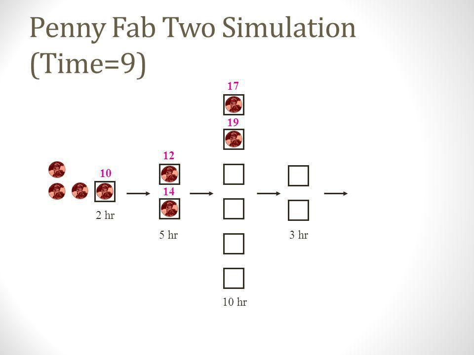 Penny Fab Two Simulation (Time=9)