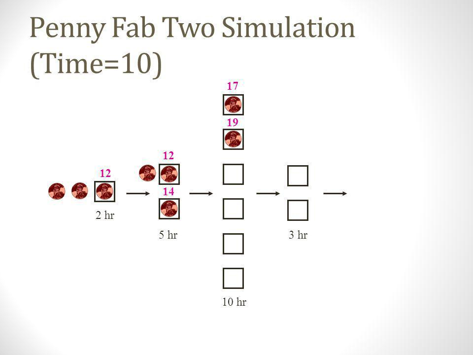 Penny Fab Two Simulation (Time=10)