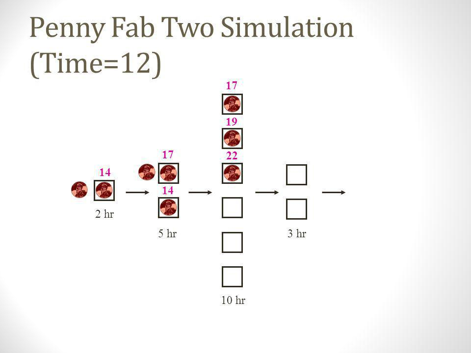 Penny Fab Two Simulation (Time=12)