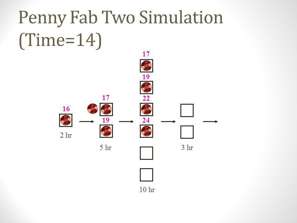 Penny Fab Two Simulation (Time=14)