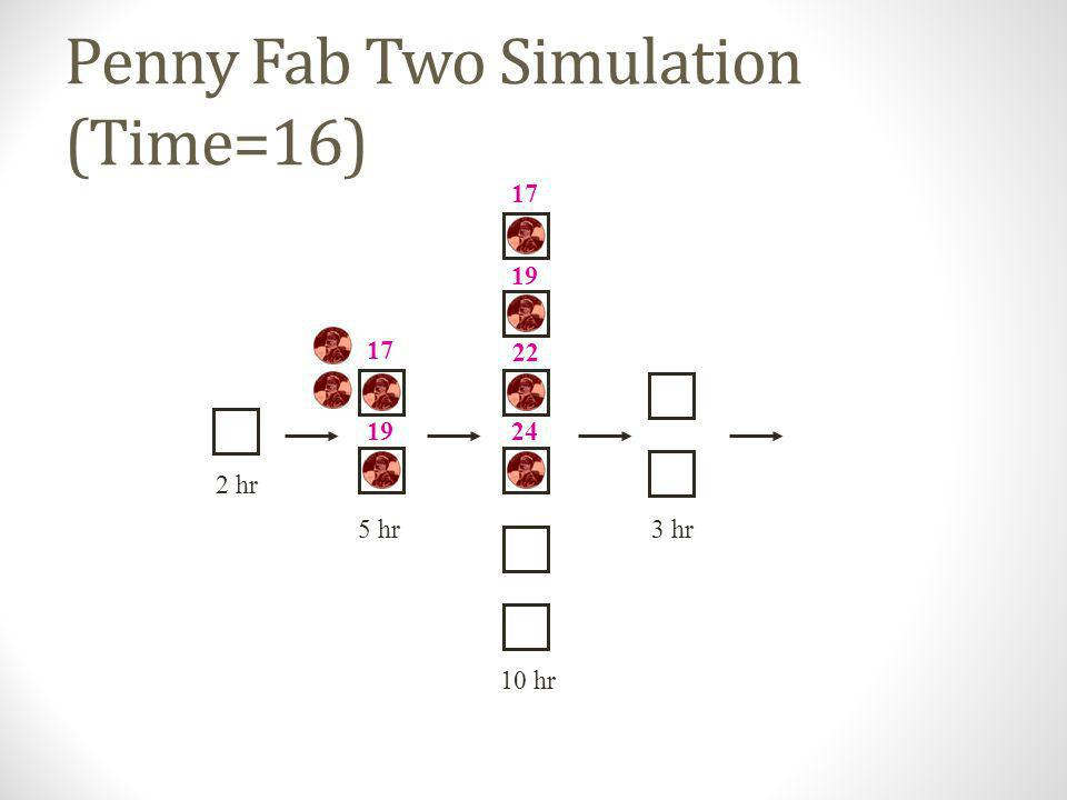 Penny Fab Two Simulation (Time=16)
