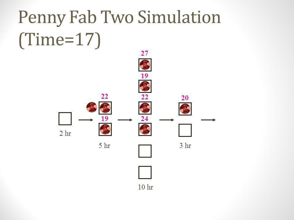Penny Fab Two Simulation (Time=17)