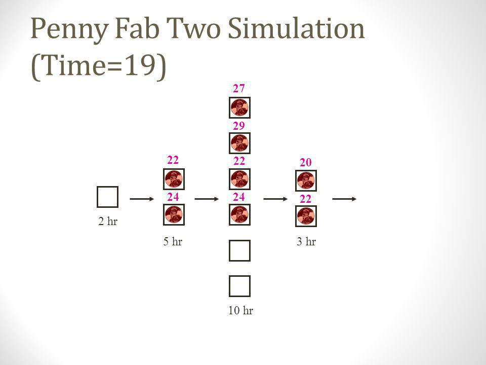Penny Fab Two Simulation (Time=19)