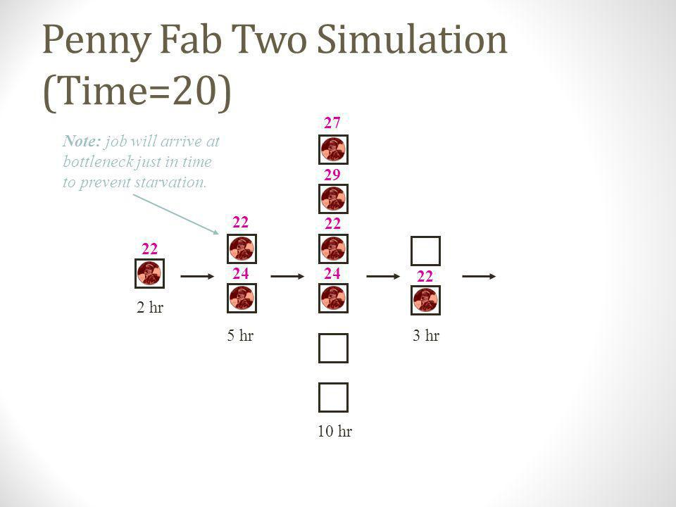 Penny Fab Two Simulation (Time=20)