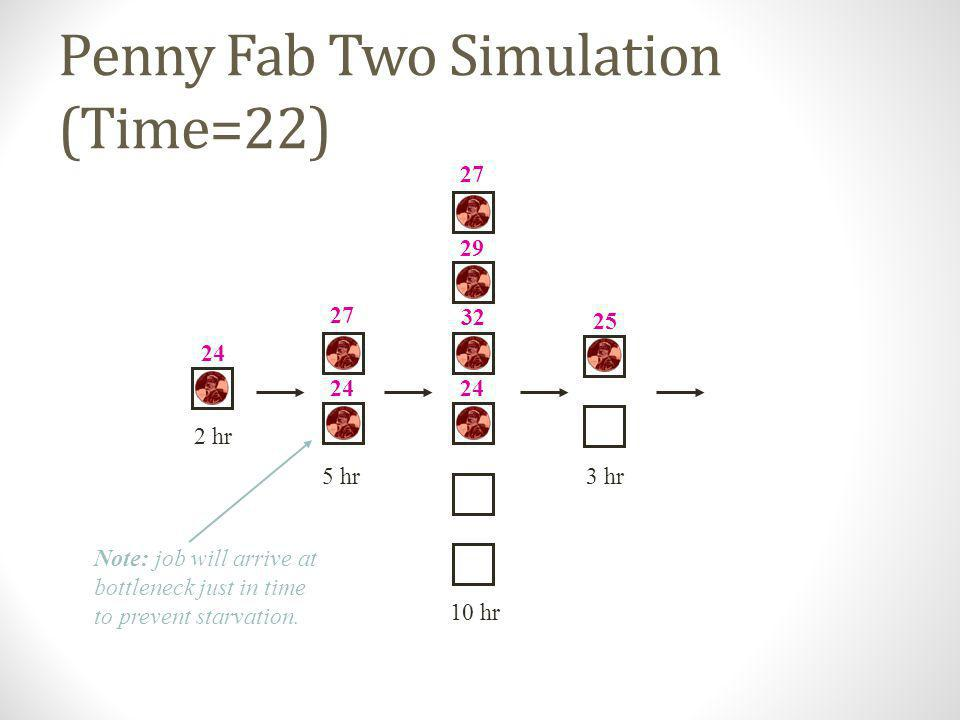 Penny Fab Two Simulation (Time=22)