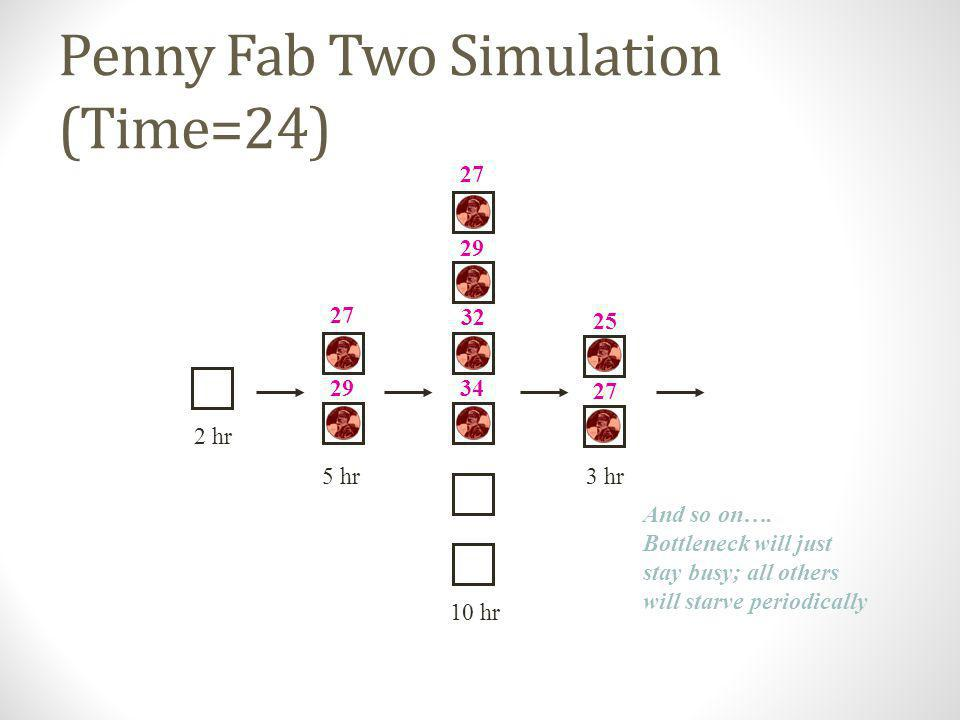 Penny Fab Two Simulation (Time=24)