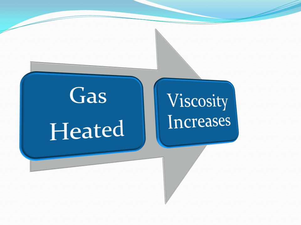 Heated Gas Viscosity Increases