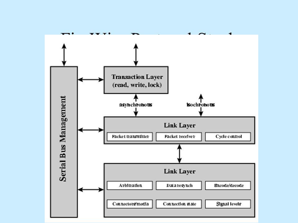 FireWire Protocol Stack