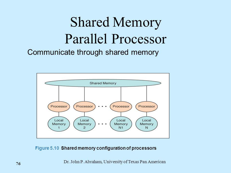 Shared Memory Parallel Processor