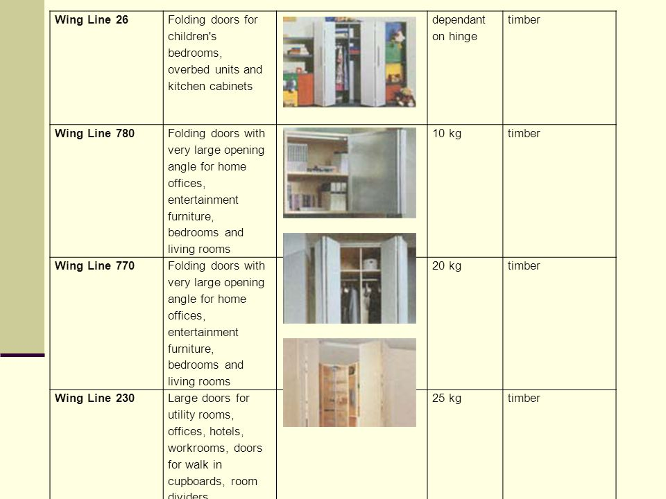 Wing Line 26 Folding doors for children s bedrooms, overbed units and kitchen cabinets. dependant on hinge.
