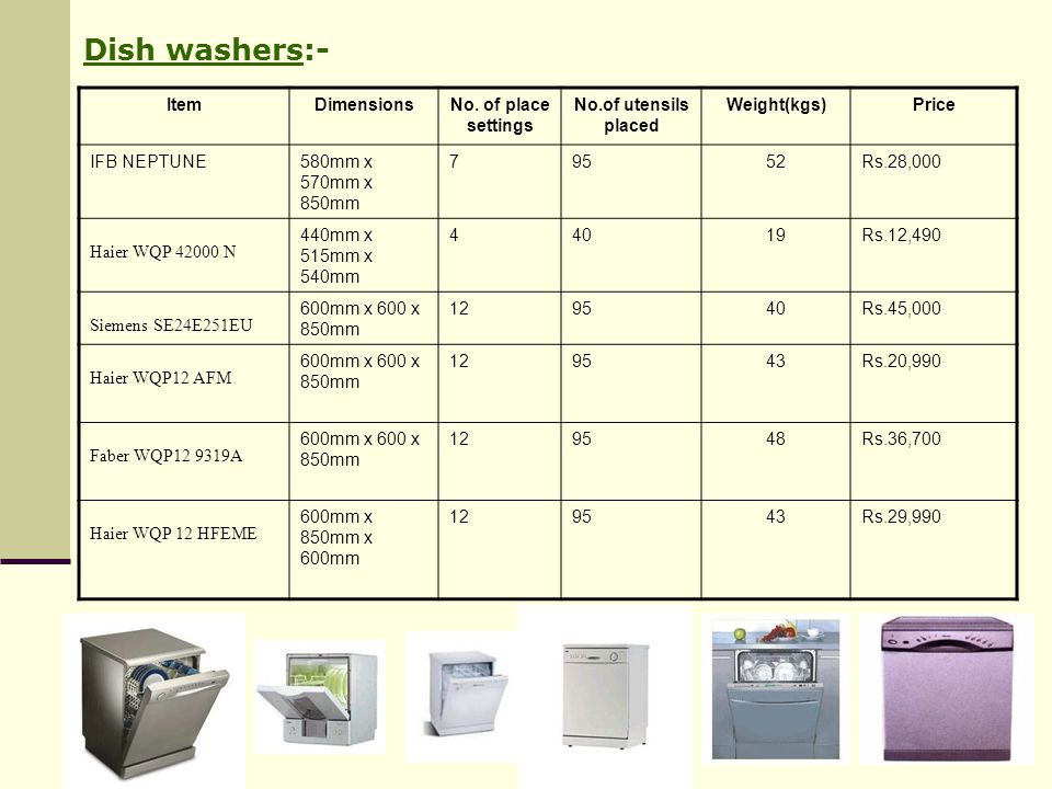 Dish washers:- Item Dimensions No. of place settings