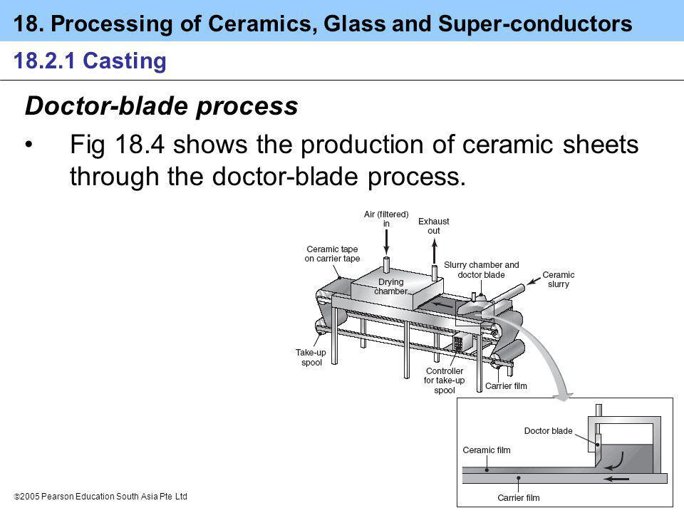 18.2.1 Casting Doctor-blade process.