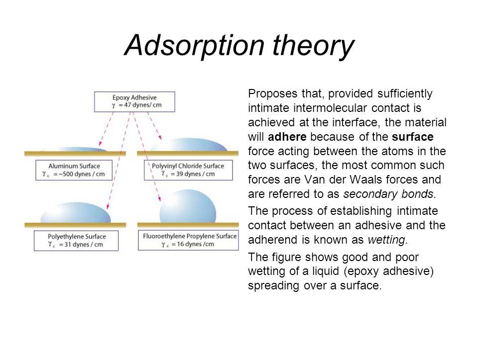 Adsorption theory