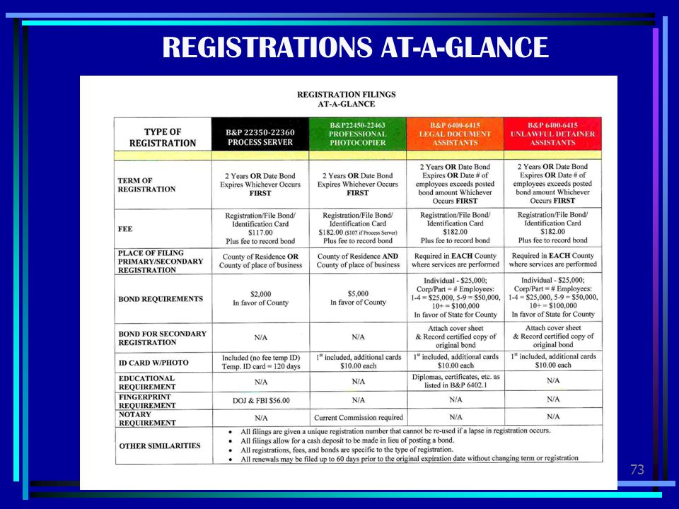 REGISTRATIONS AT-A-GLANCE