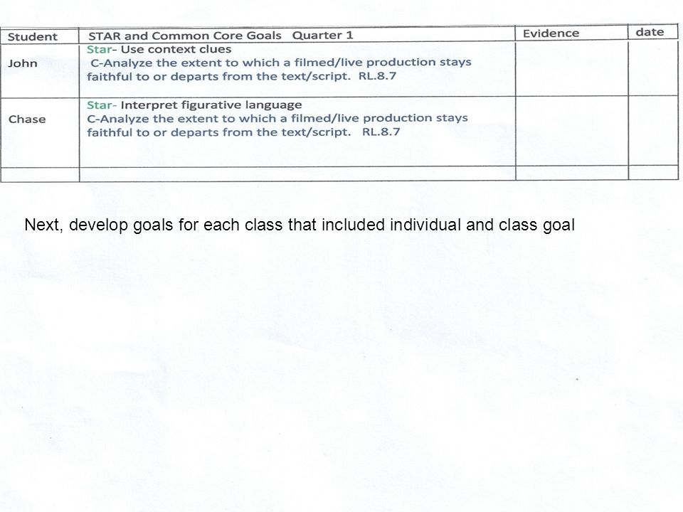 Next, develop goals for each class that included individual and class goal