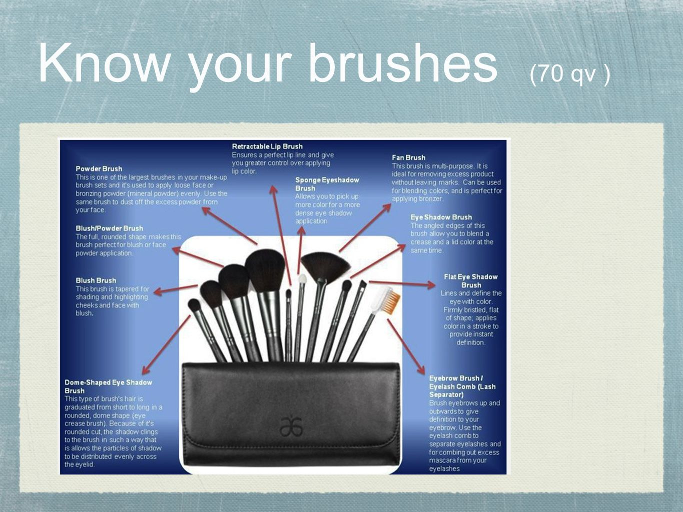 Know your brushes (70 qv )