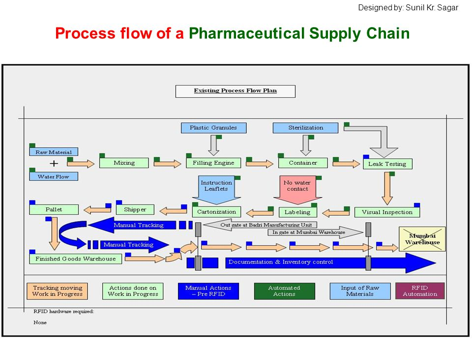 Process flow of a Pharmaceutical Supply Chain