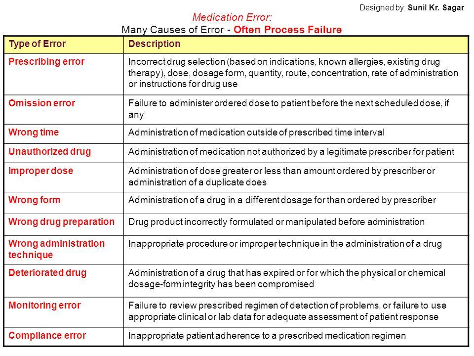 Medication Error: Many Causes of Error - Often Process Failure