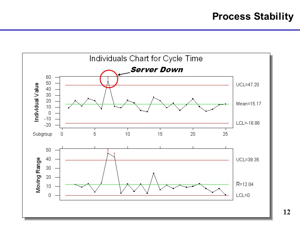 Process Stability Server Down