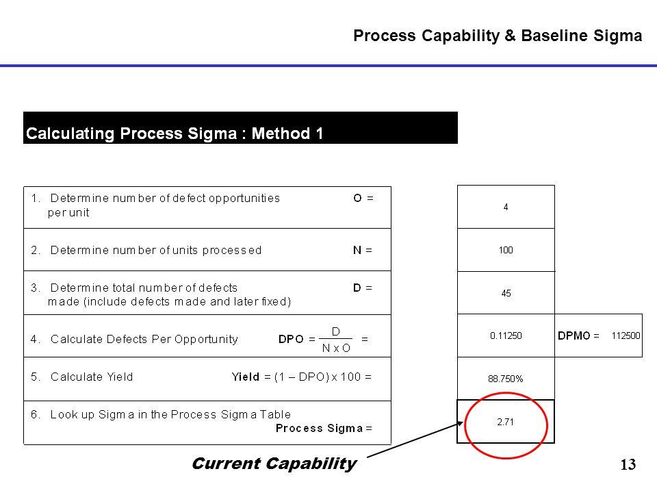 Process Capability & Baseline Sigma