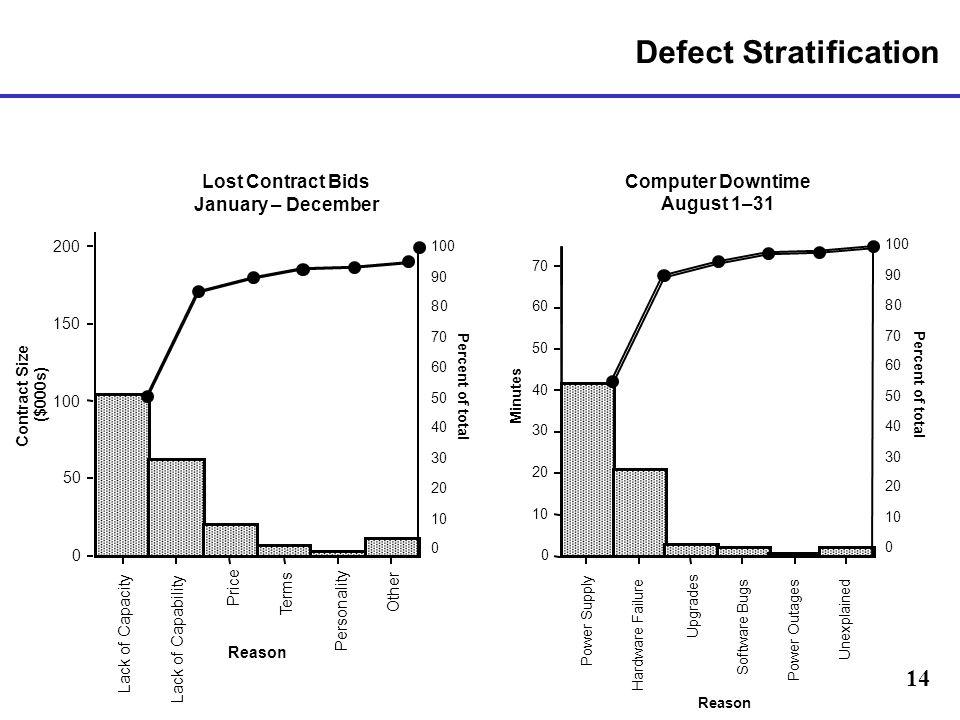 Defect Stratification