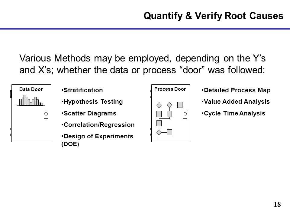 Quantify & Verify Root Causes