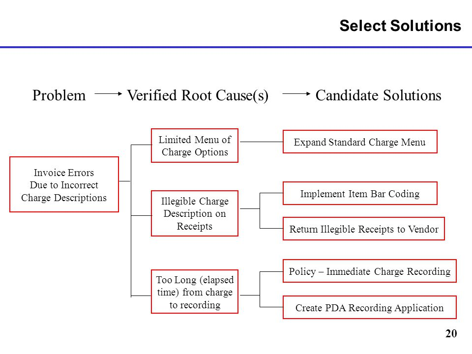 Problem Verified Root Cause(s) Candidate Solutions