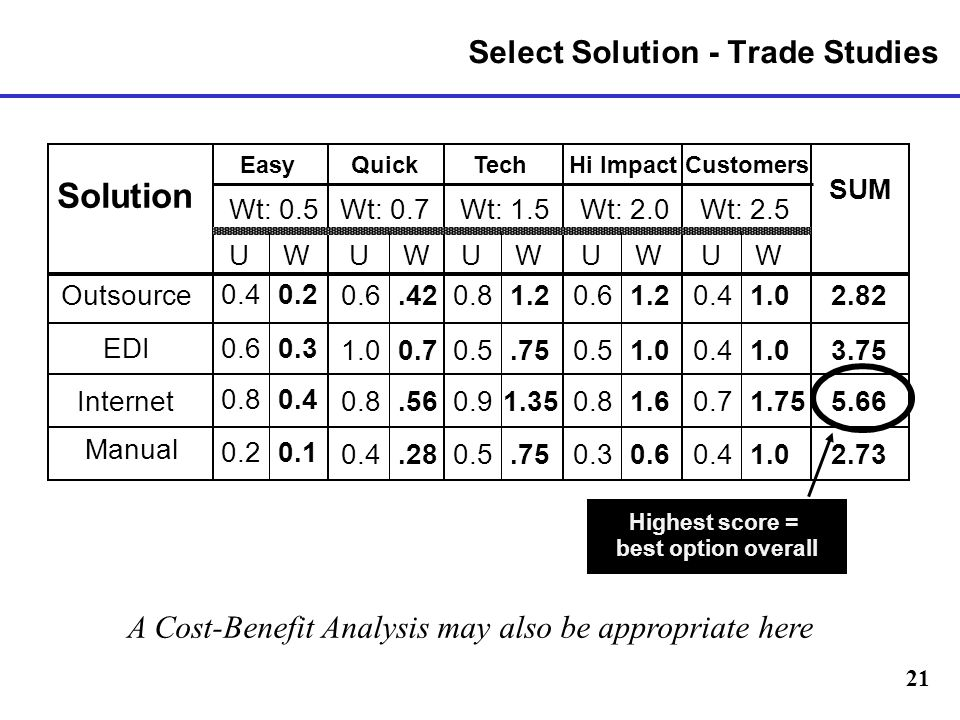 Select Solution - Trade Studies