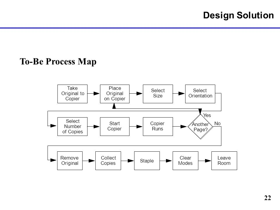 Design Solution To-Be Process Map Take Place Select Select Original to