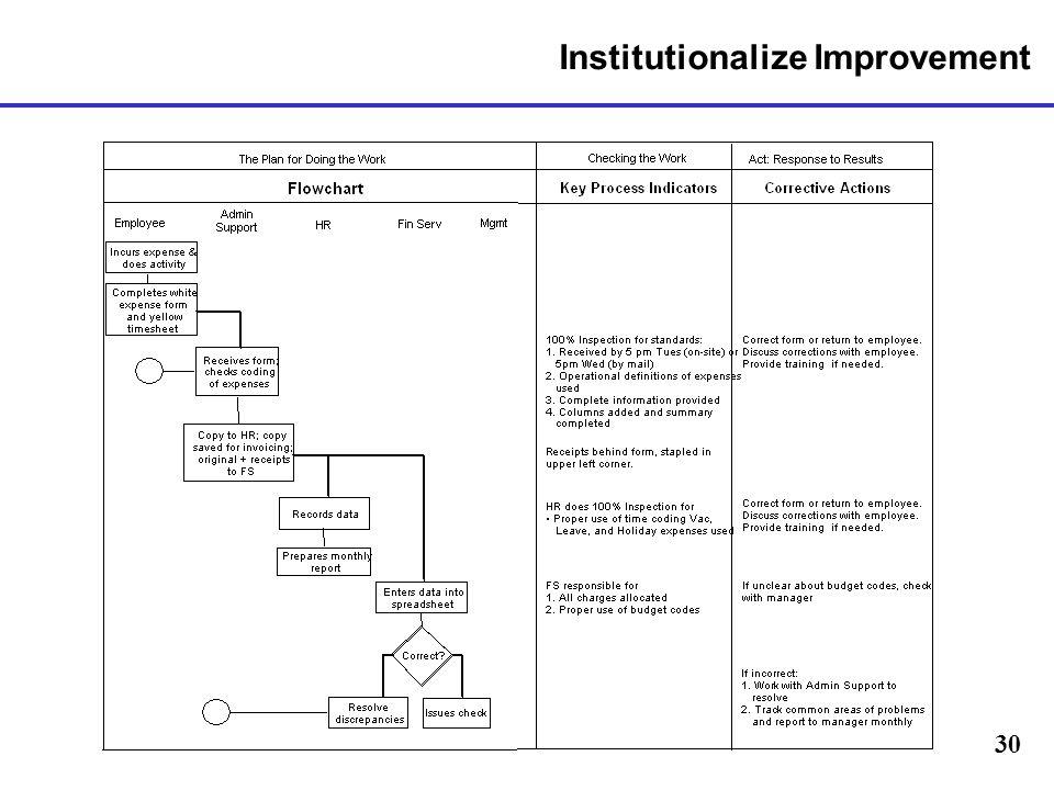 Institutionalize Improvement