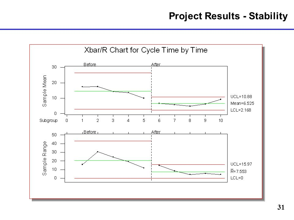 Project Results - Stability