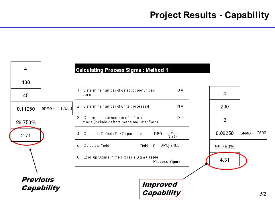 Project Results - Capability