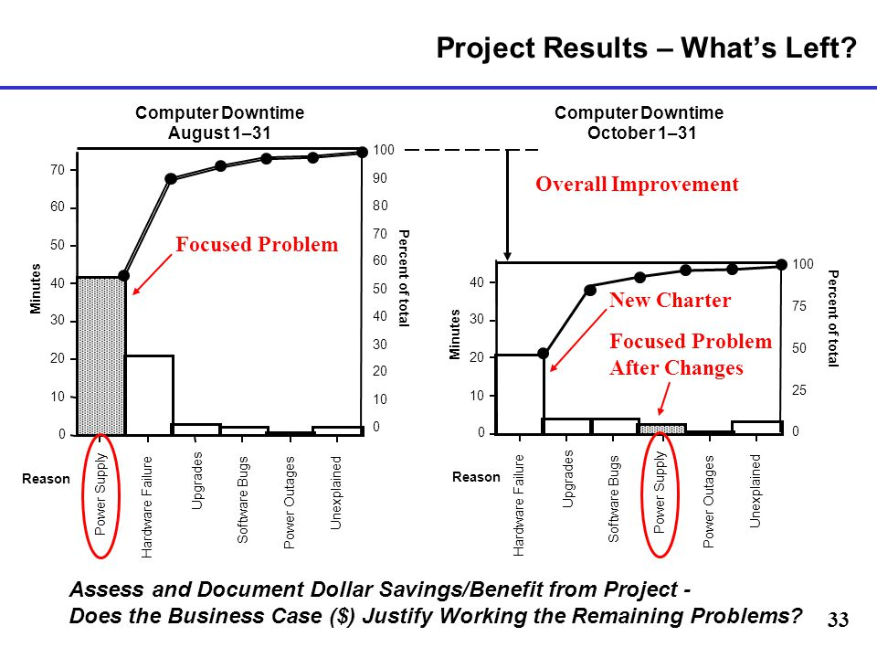 Project Results – What's Left