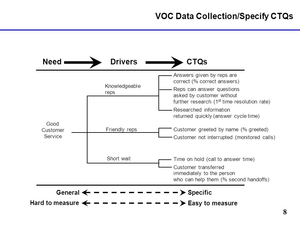 VOC Data Collection/Specify CTQs