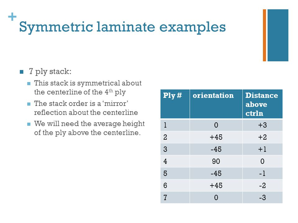 Symmetric laminate examples