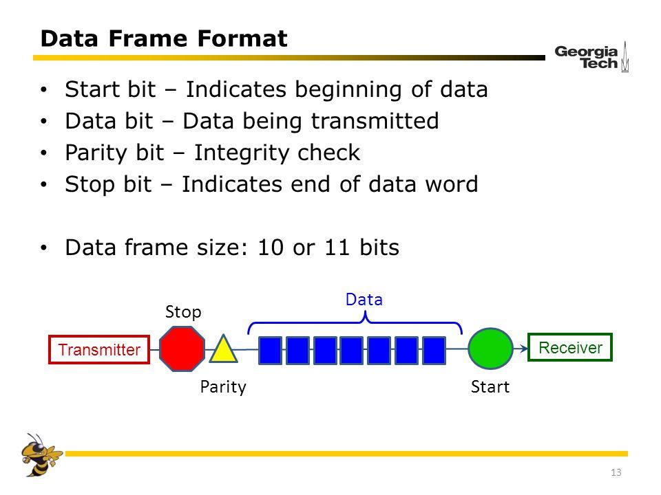 Data Frame Format Start bit – Indicates beginning of data