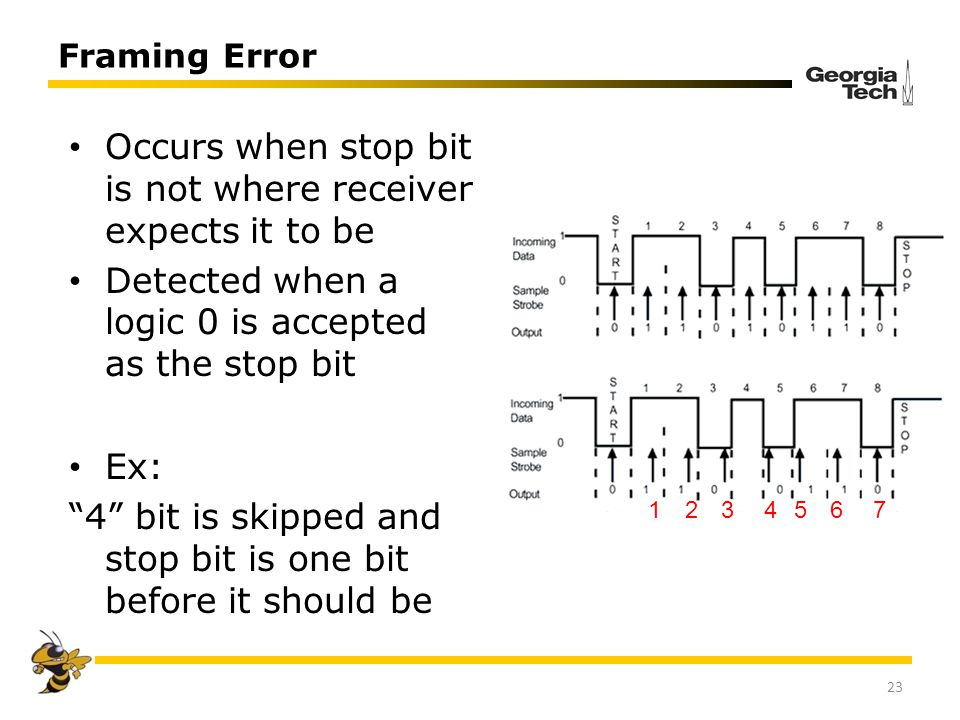Occurs when stop bit is not where receiver expects it to be