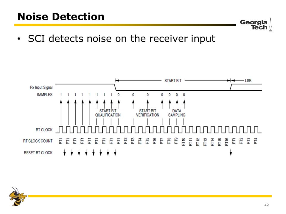 Noise Detection SCI detects noise on the receiver input