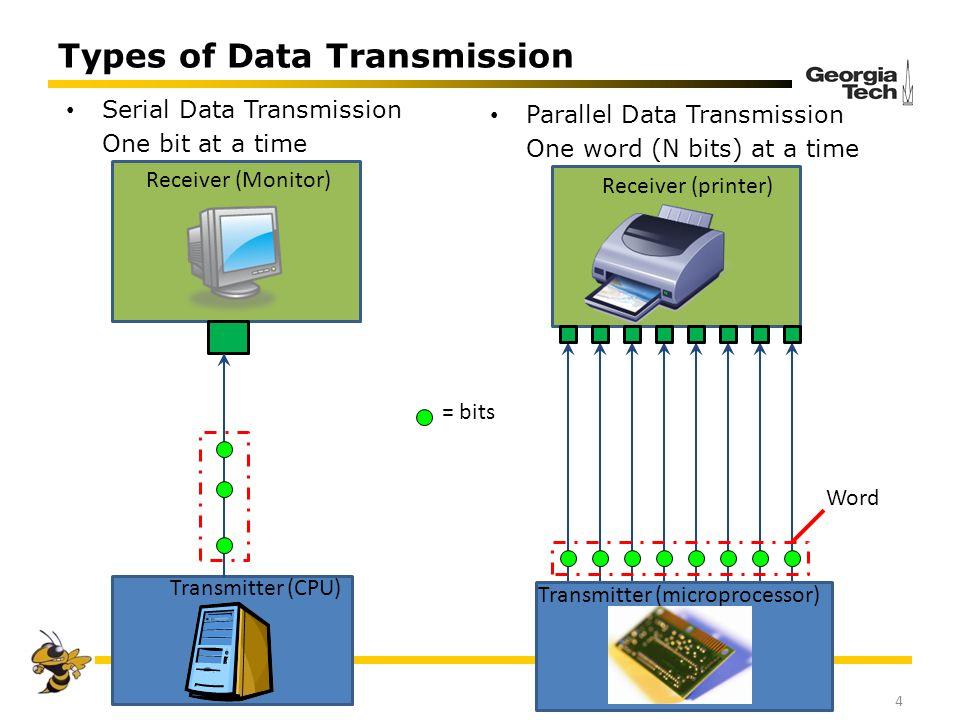 Types of Data Transmission