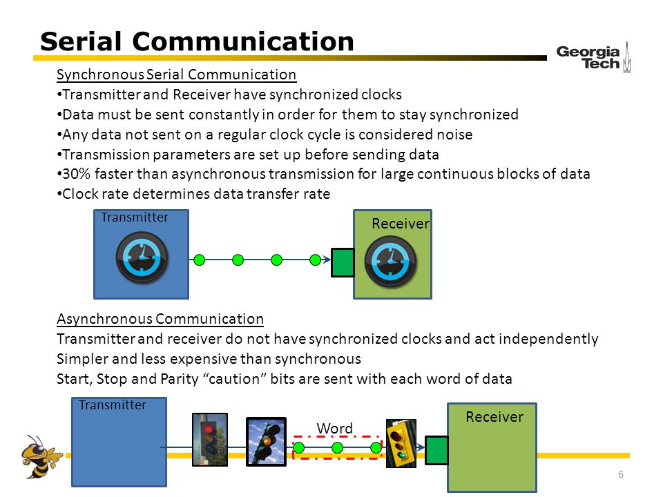 Serial Communication Synchronous Serial Communication
