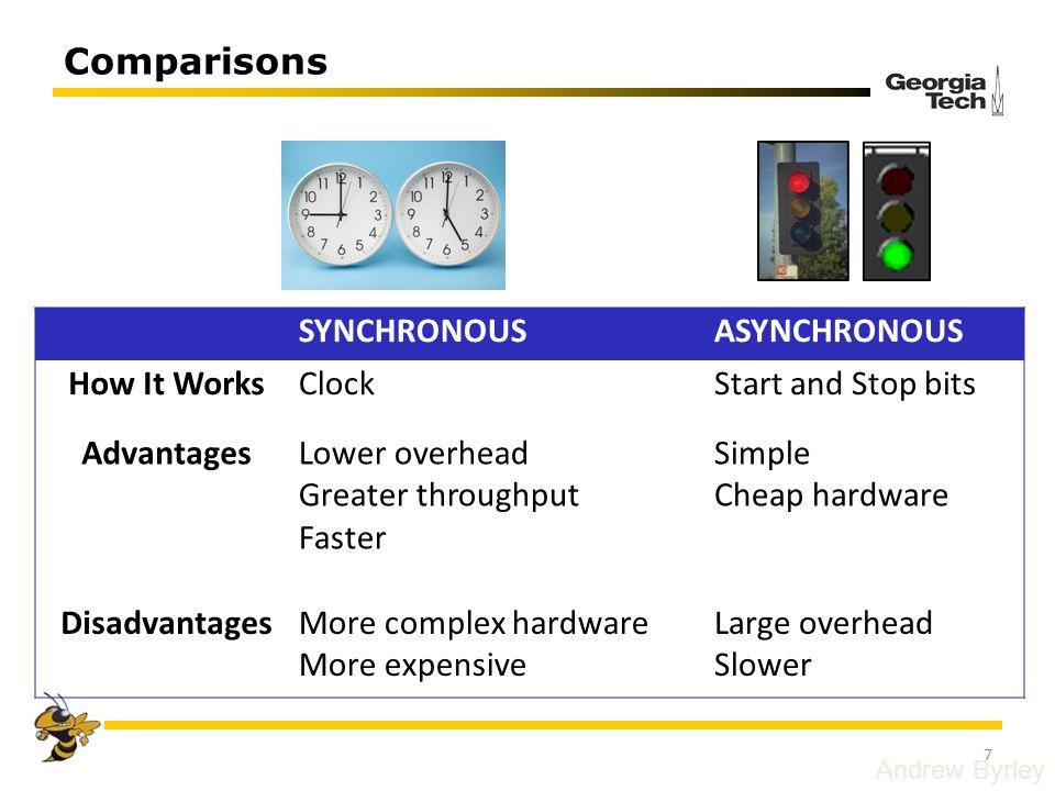 Comparisons SYNCHRONOUS ASYNCHRONOUS How It Works Clock