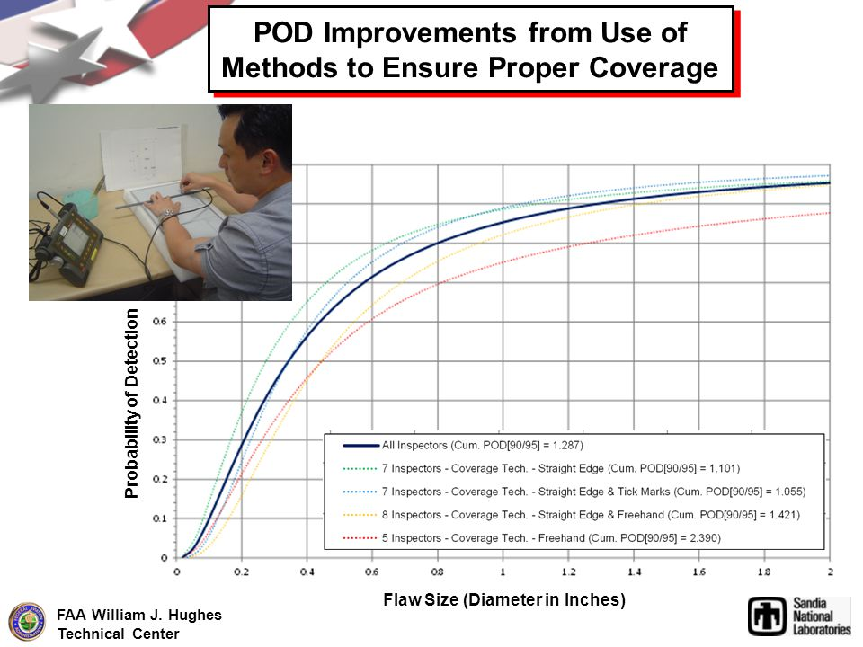 POD Improvements from Use of Methods to Ensure Proper Coverage