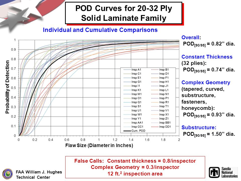POD Curves for 20-32 Ply Solid Laminate Family