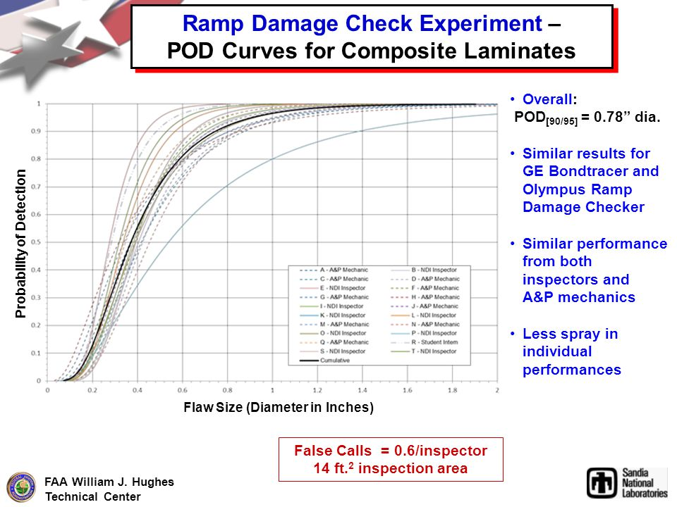 Ramp Damage Check Experiment – POD Curves for Composite Laminates