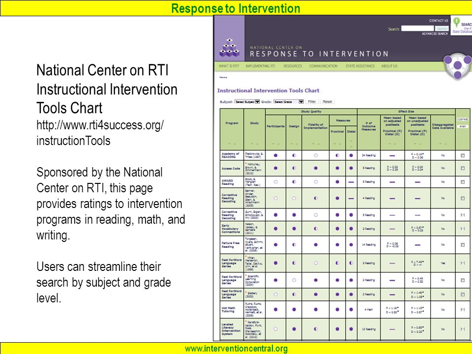 National Center on RTI Instructional Intervention Tools Chart