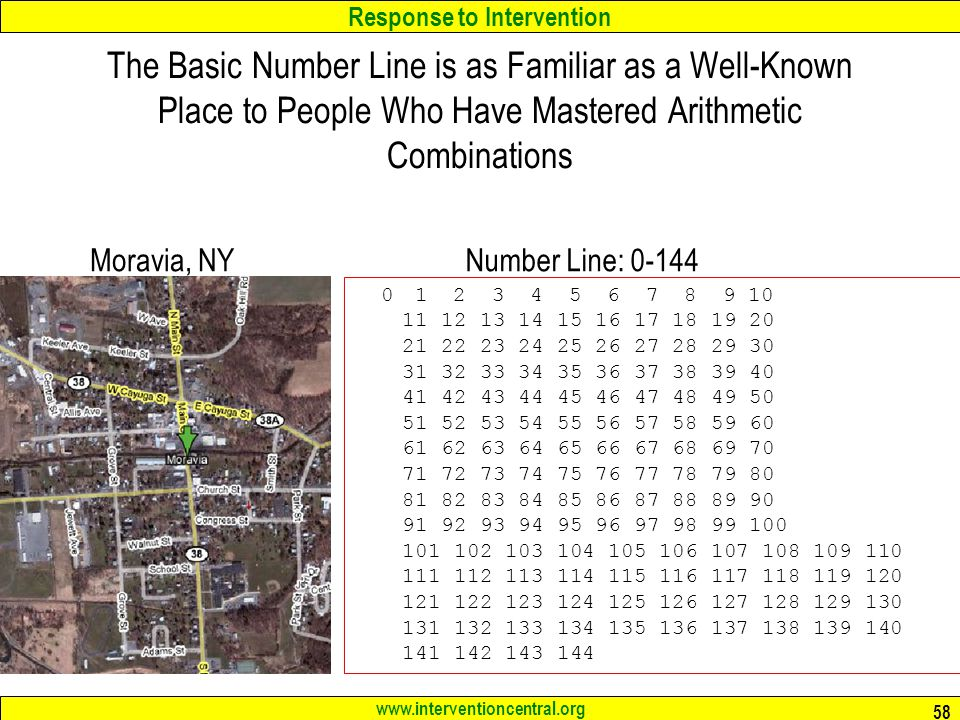 The Basic Number Line is as Familiar as a Well-Known Place to People Who Have Mastered Arithmetic Combinations